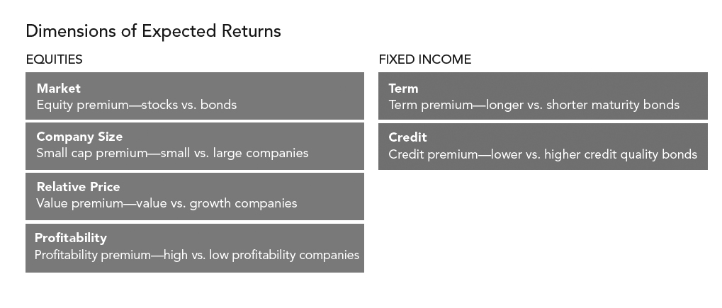 5-consider-the-drivers-of-returns