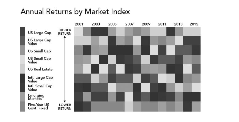 7-avoid-market-timing