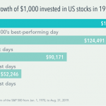 What Happens When You Fail at Market Timing